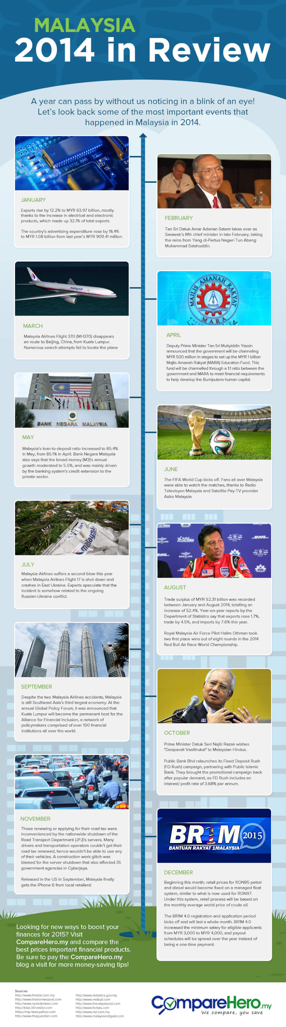 Malaysia 2014 Year in Review Infographic