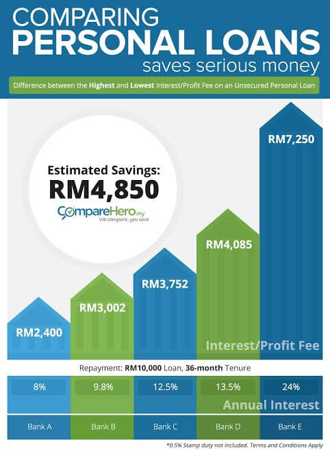 Save Thousands Of Ringgit On Your Personal Loan!
