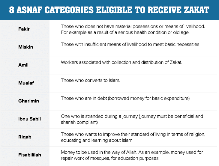Zakat, people eligible for zakat, asnaf categories
