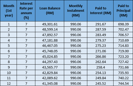 How To Calculate Flat Rate Interest and Reducing Balance Rate | CompareHero.my