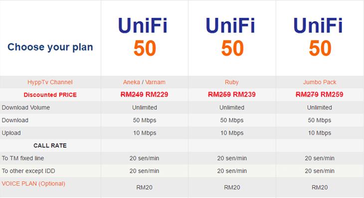Unifi: The Honest Review | CompareHero.my