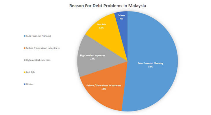 Reasons for Malaysians debt problems