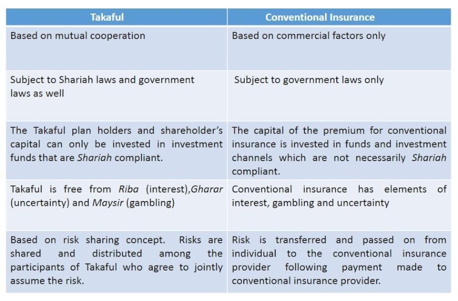 Takaful vs conventional insurance