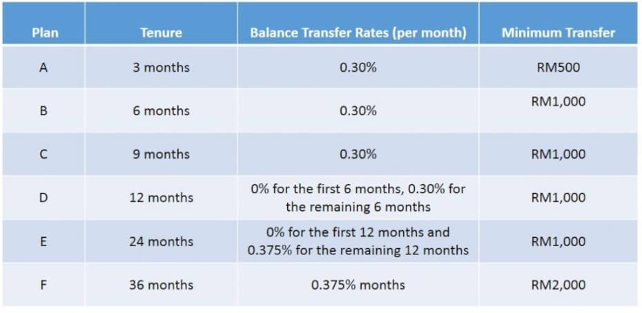 BSN balance transfer