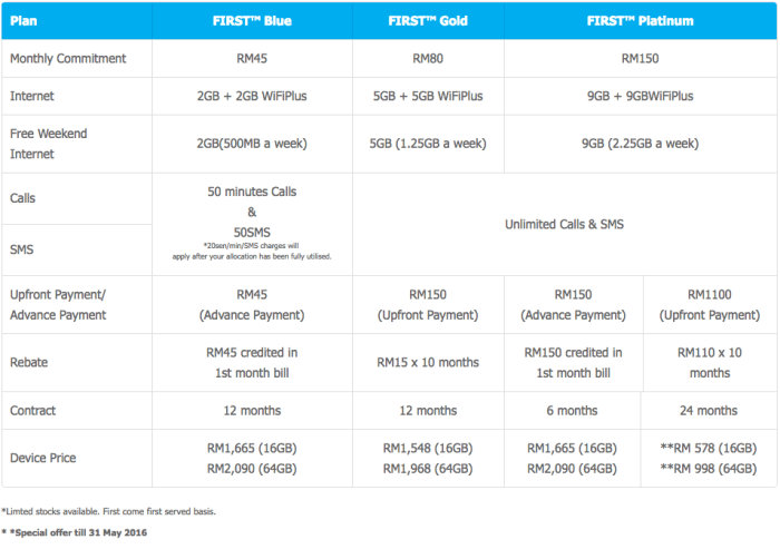 Celcom iPhone SE packages