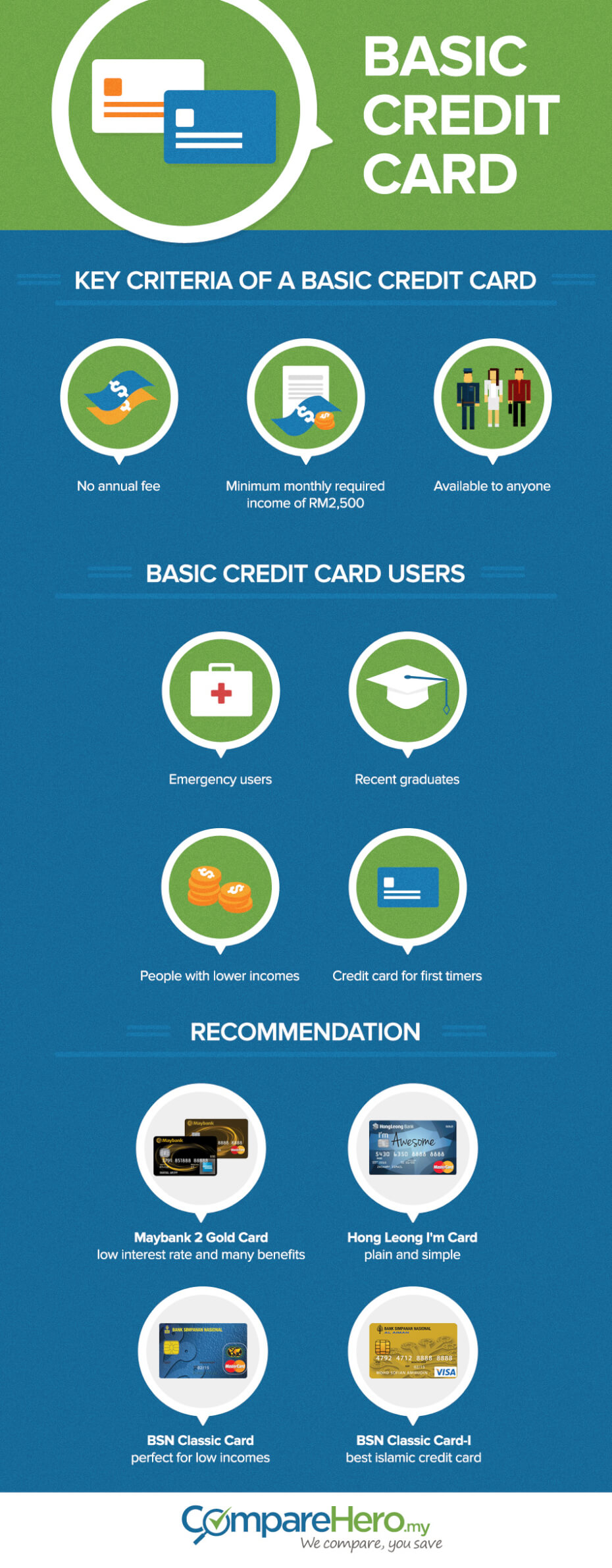 Infographic: The Best Basic Credit Cards With No Annual Fees!