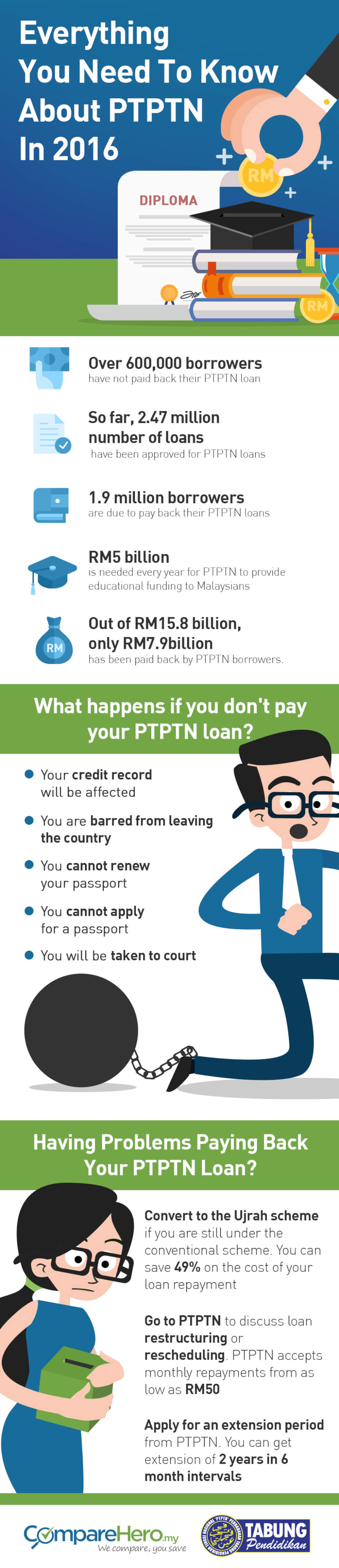 What Happens When You Don't Pay Your PTPTN loan