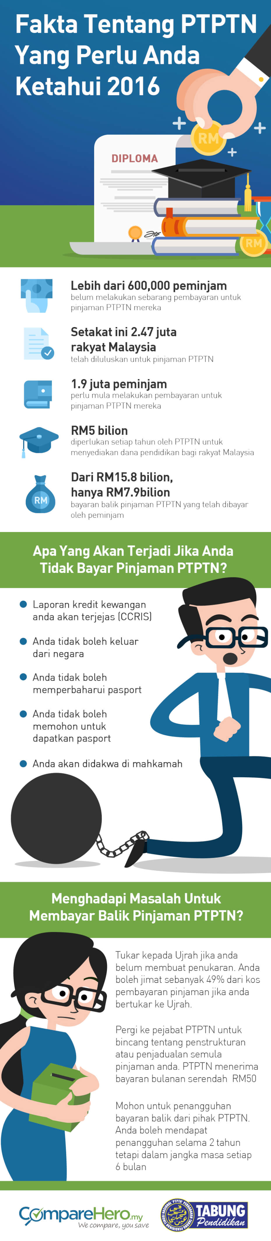 Bayaran balik pinjaman PTPTN