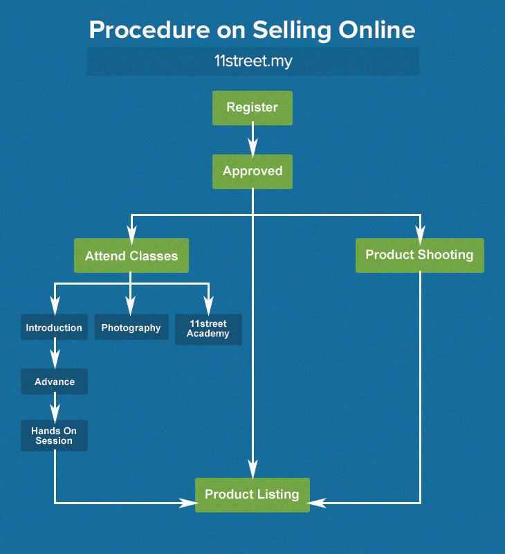 Procedures of selling on 11street