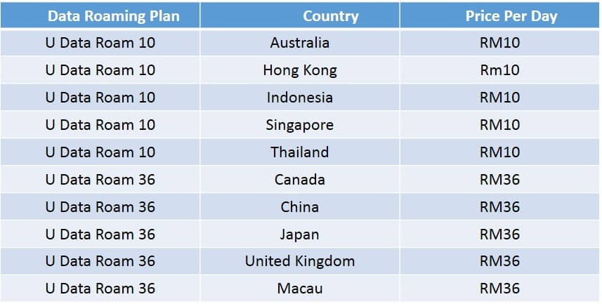 Cheapest International Data Roaming Plan In Malaysia