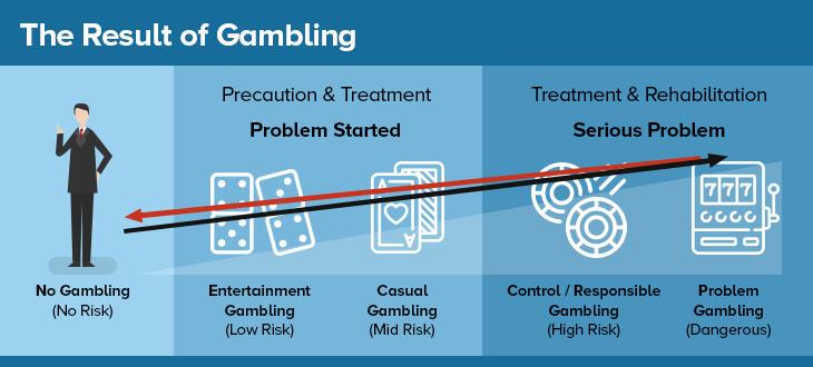Result of Gambling