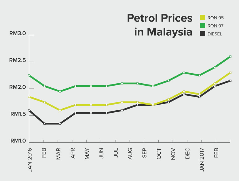 my_graph_petrolprices-jpg