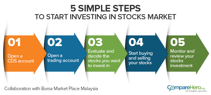 MY_5SimpleStepsForStockInvestment_blog_steps