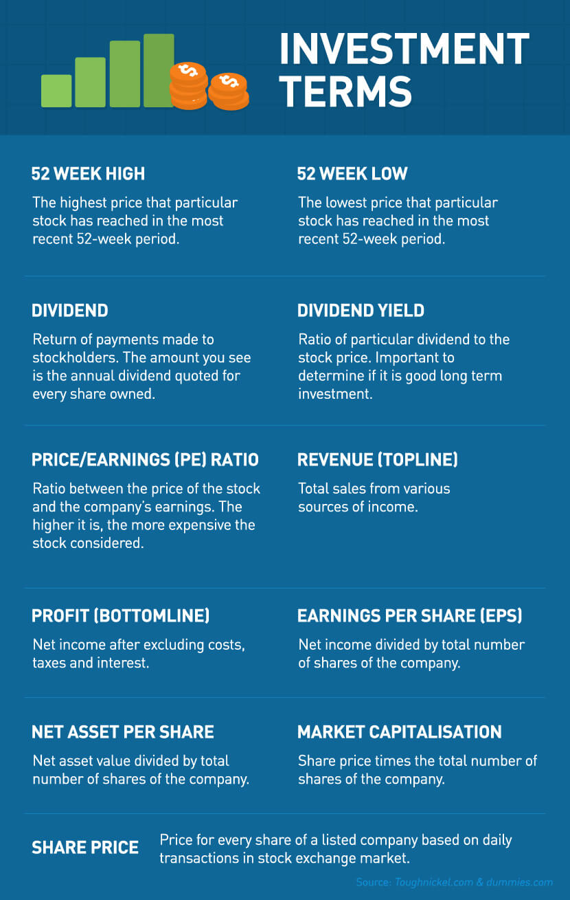 Stocks investment terms you need to know