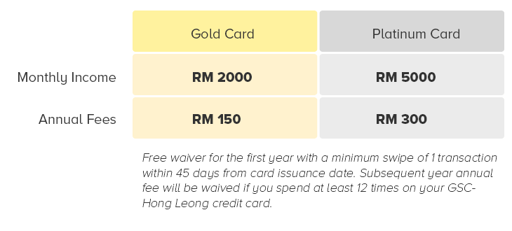 Requirement for hong leong gsc cards
