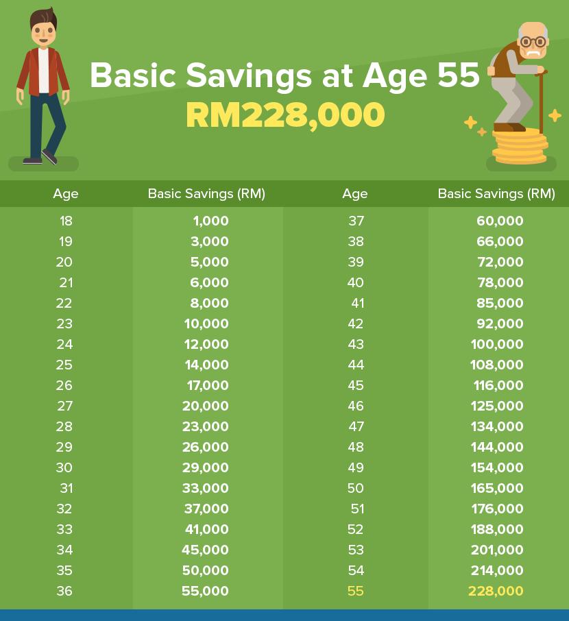 epf_basic_savings_table