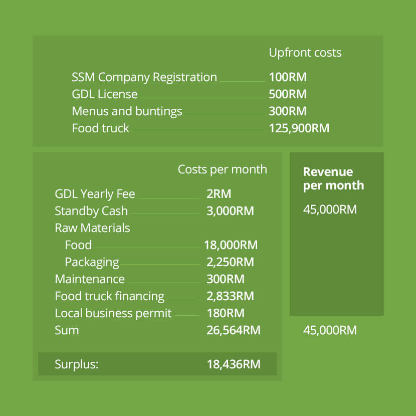 Food Truck Potential Costs and Revenues