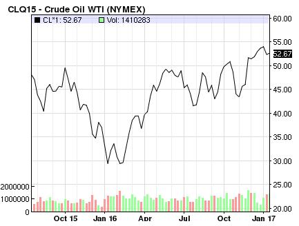 crude oil prices 2017
