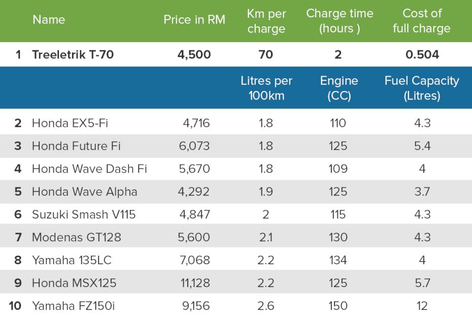 fuel efficiency table