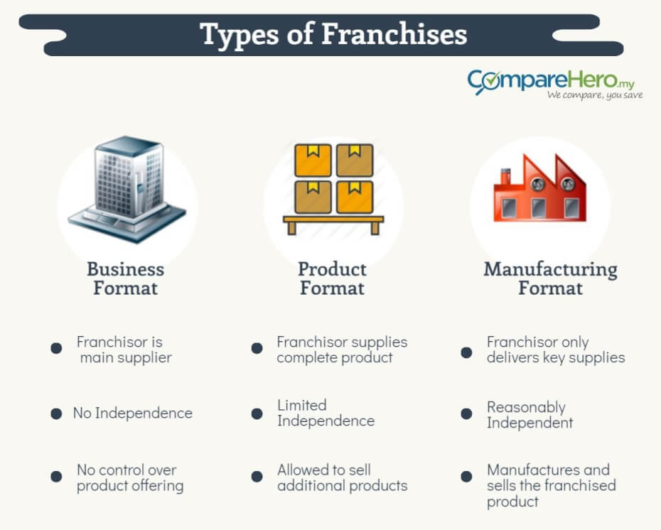 types-of-franchises