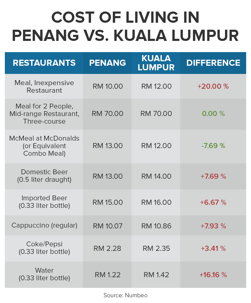 costs of eating out in penang and kuala lumpur
