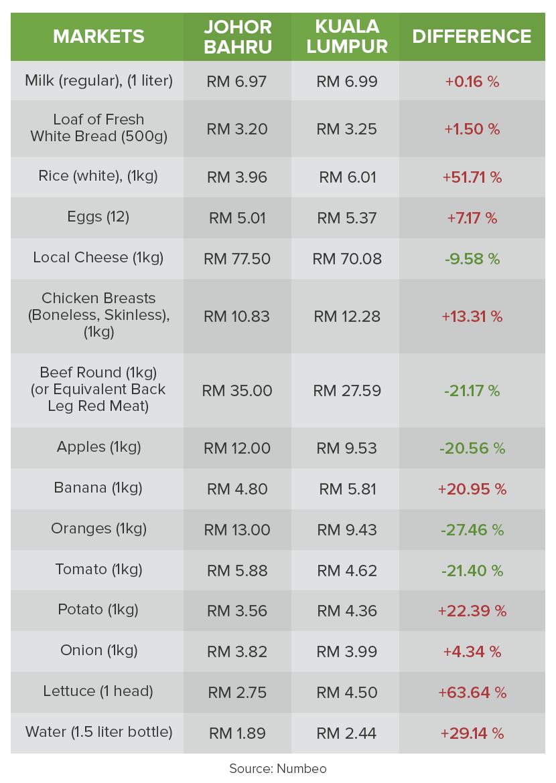 cost of living in Johor vs. Kuala Lumpur