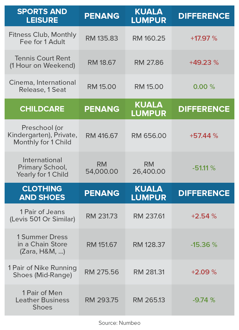 lifestyle costs in Kuala Lumpur and Penang