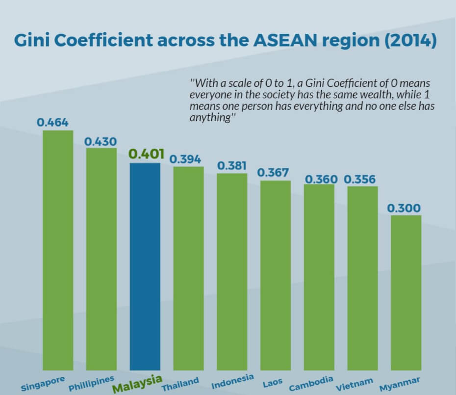 asean-gini-coefficients