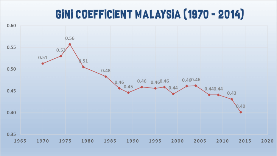 gini-coefficient-malaysia-historic