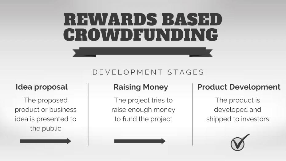 rewards-based-crowdfunding