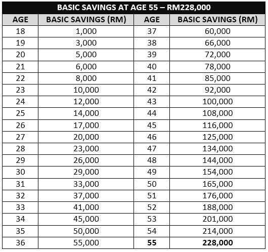 basic_savings_at_age_55_en_30092016