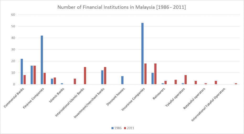 number of financial institutions