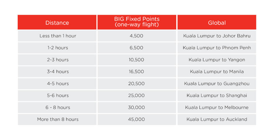airasia big fixed points