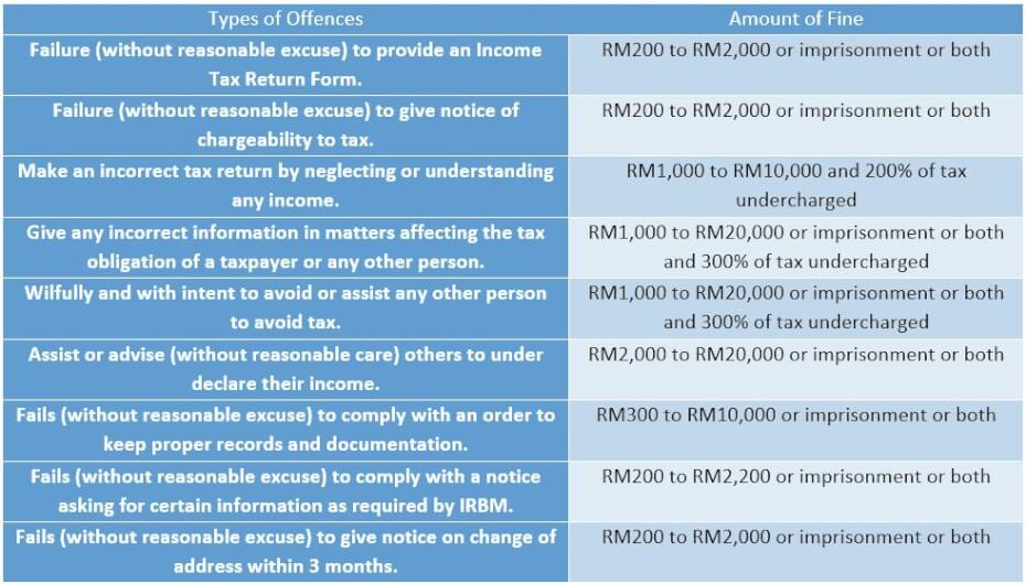Malaysia income tax filing failures fines and penalties