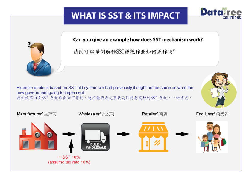 Comparing SST VS GST: What's The Difference? | CompareHero