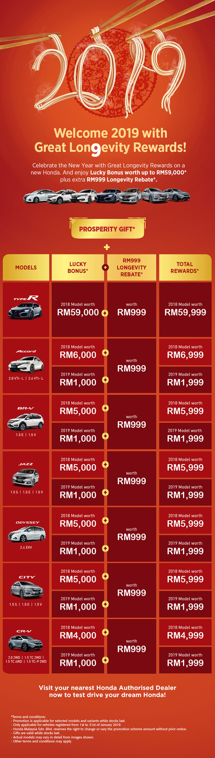 2019 Car Promotions, Offers & Discounts In Malaysia
