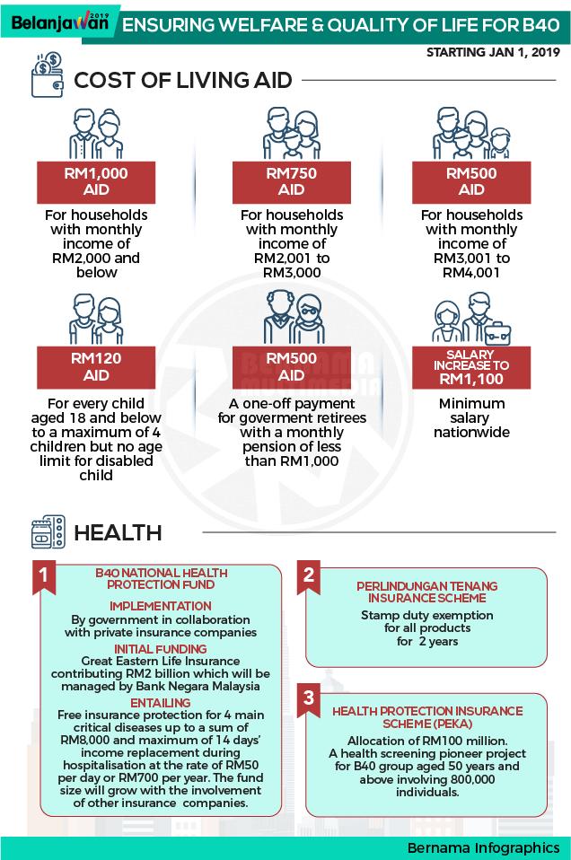 Bernama Budget 2019 BSH infographic
