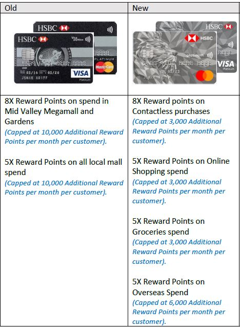 HSBC Platinum Credit Card - Now Up To 8X Points for