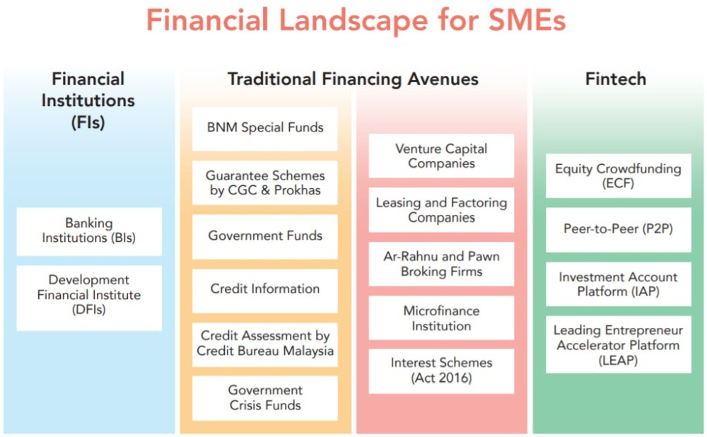 Example Of Sme Company In Malaysia