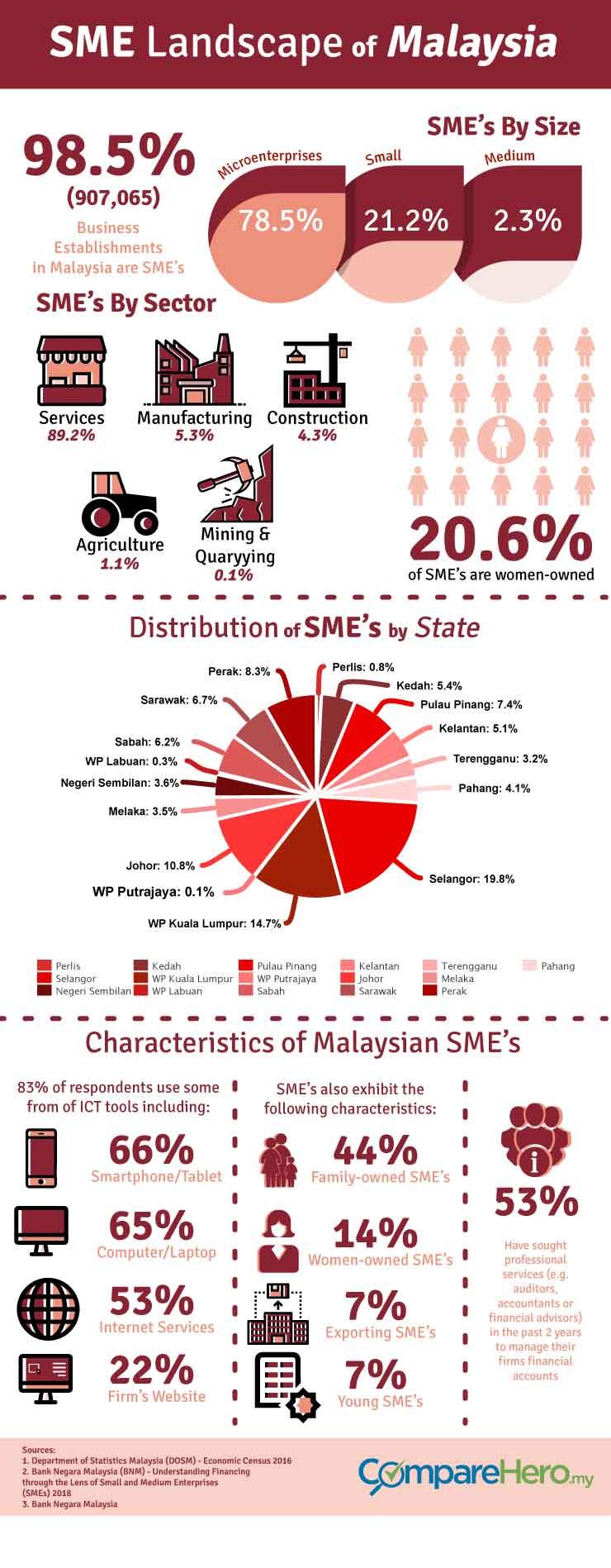 Sme Landscape Of Malaysia Comparehero