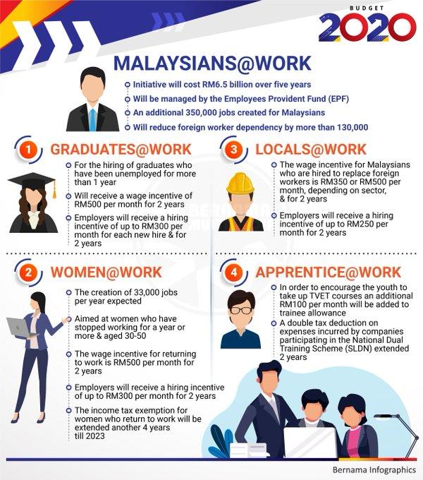 Budget 2020 malaysia