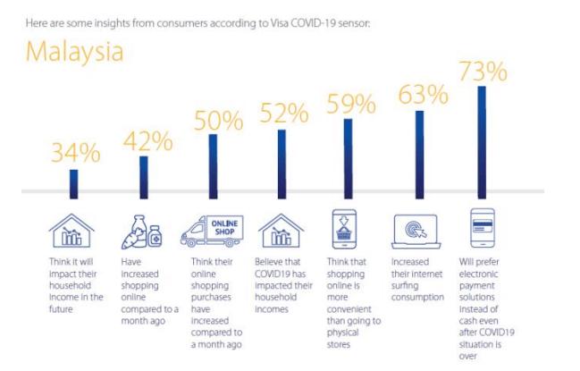 Cimb Launches New E Credit Card With Rewards Comparehero