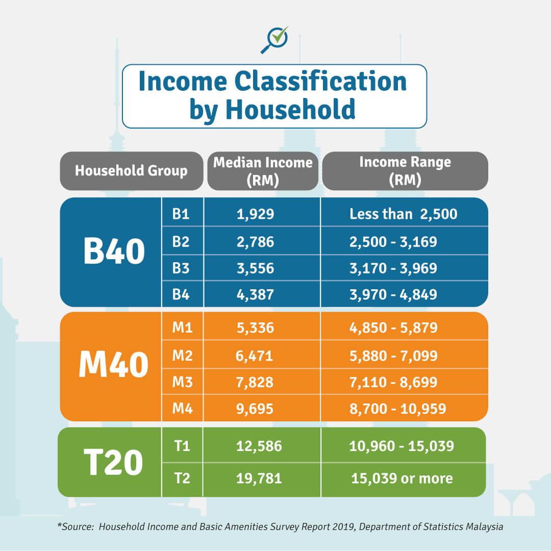 T20 M40 And B40 Income Classifications In Malaysia Comparehero