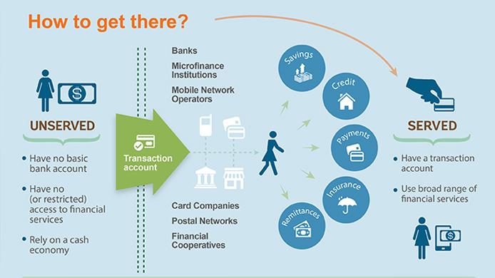 The-World-Bank-Financial-Inclusivity