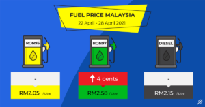 latest-petrol-price-ron95-ron97-diesel-22-april-2021-to-28-april-2021